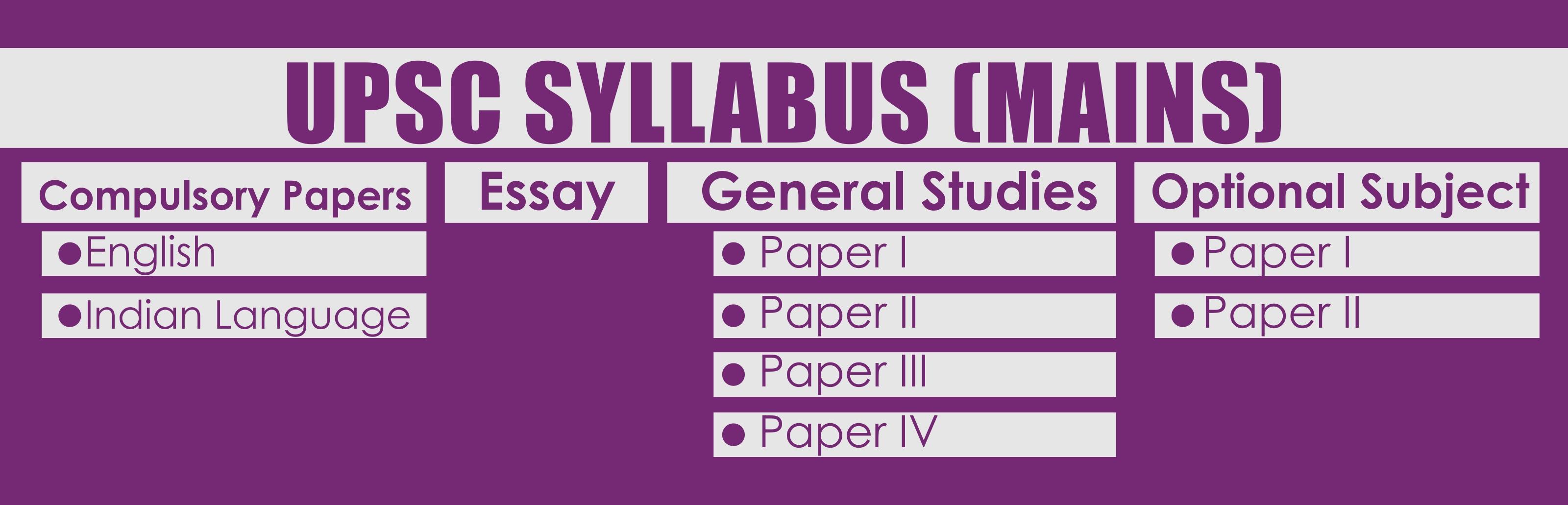 UPSC-Syllabus-Mains